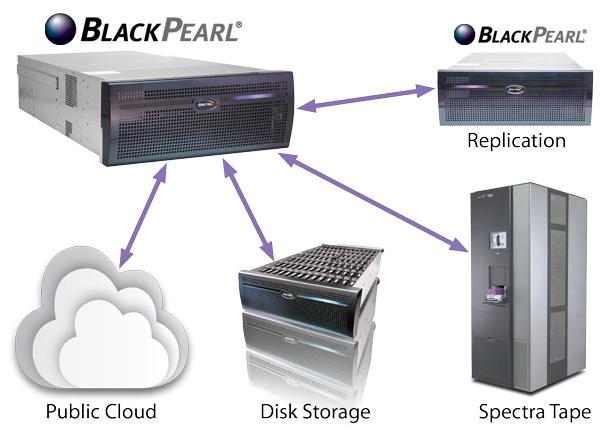 BlackPearl Speaks with S3 Storage Targets Brochure