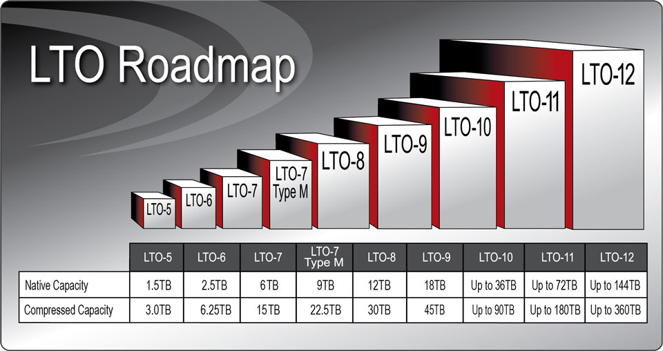 Where LTO 8 Tape is going on the LTO Roadmap